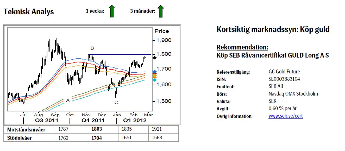 Prognos på guldpriset - 27 februari 2012