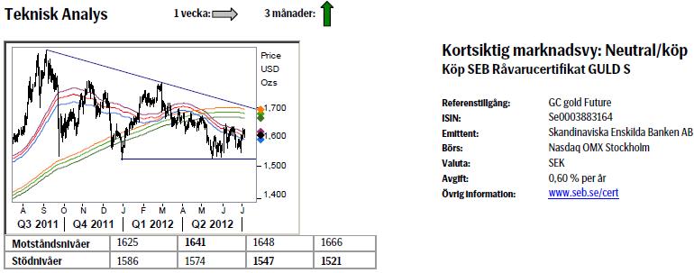 Prognos på guldpriset den 6 juli 2012