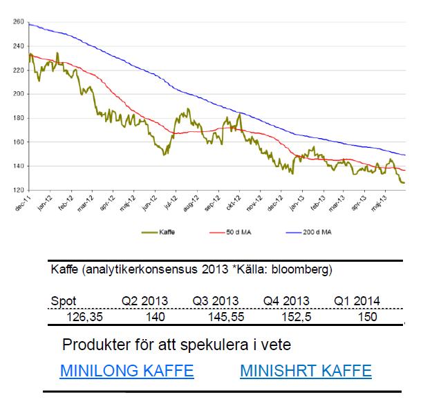 Prognos på kaffepris för 2013 och 2014