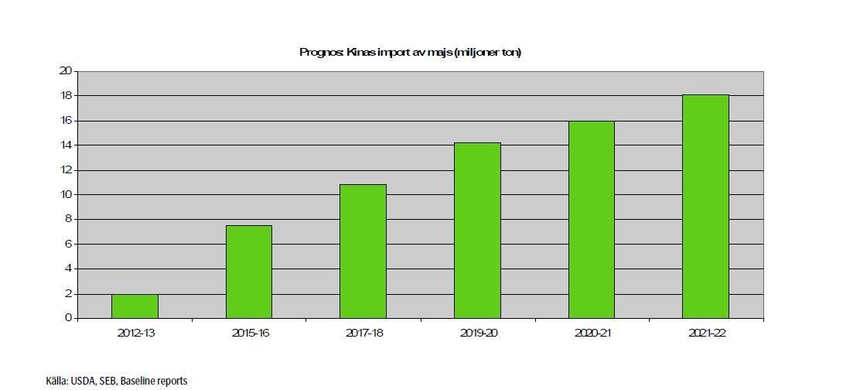 Prognos på Kinas import av majs - Diagram