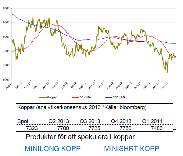 Prognos på kopparpris för 2013 och 2014