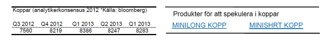Prognos för kopparpris - Q3 2012 till Q1 2013