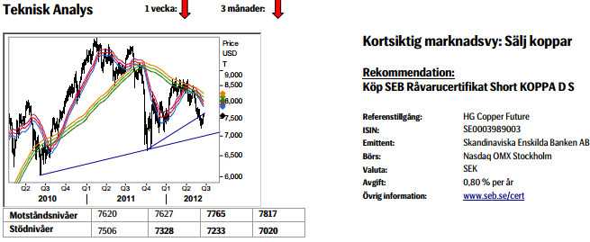 Prognos på kopparpriset - Köp SEB råvarucertifikat short koppa D S