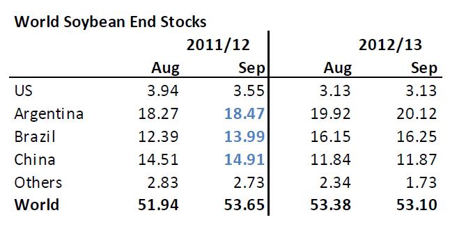 Prognos på lager av sojabönor 2012/2013