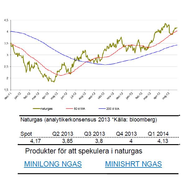 Prognos för pris på naturgas