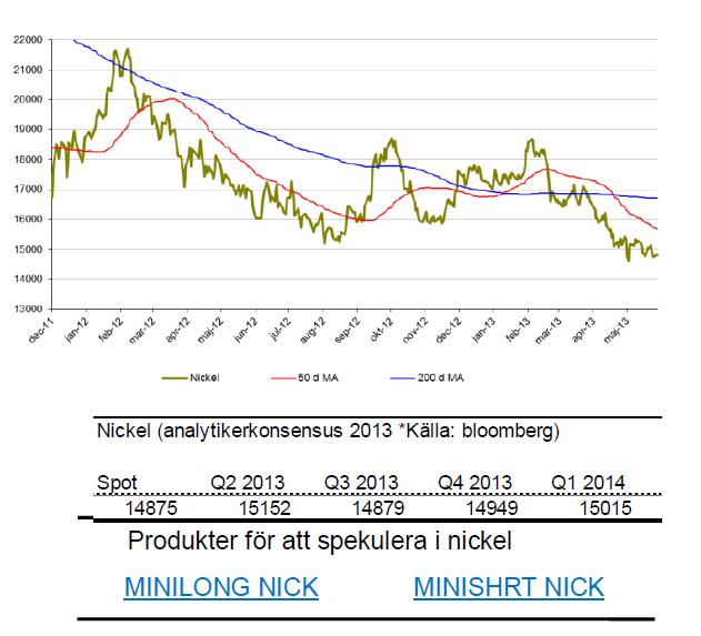 Prognos på nickelpris för 2013 och 2014