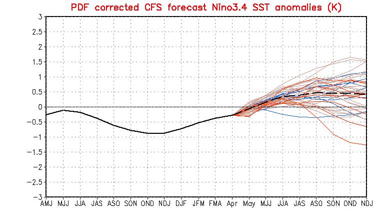 Prognos Nino3.4 SST