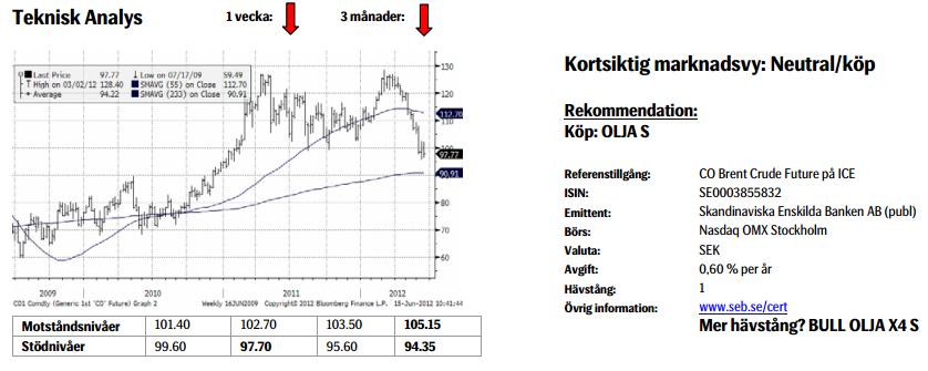 Prognos för pris på olja den 15 juni 2012