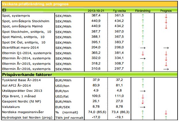 Prognos om fallande elpris i 2014 och framtiden