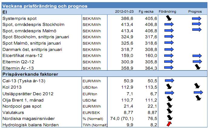 Prognos på elpriser vecka 4 år 2012