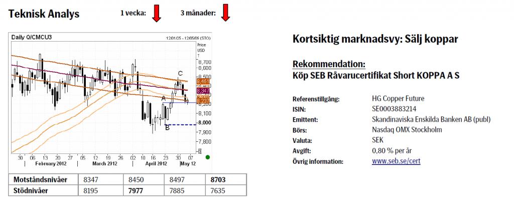 Prognos på kopparpriset - Använd certifikat Short KOPPA A S