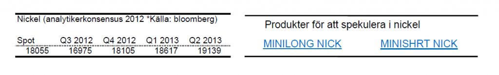 Prognoser på nickelpriset för 2012 och 2013