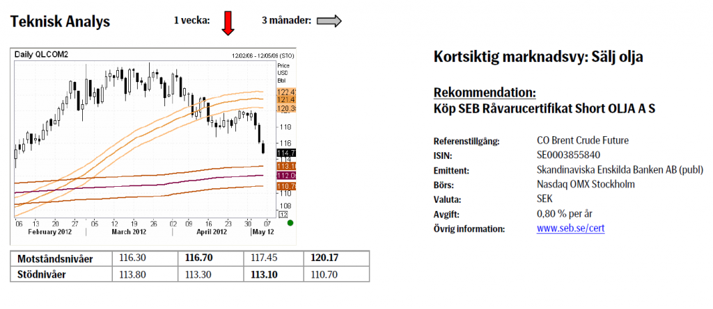 Prognos på oljepriset - Certifikat Short Olja A S