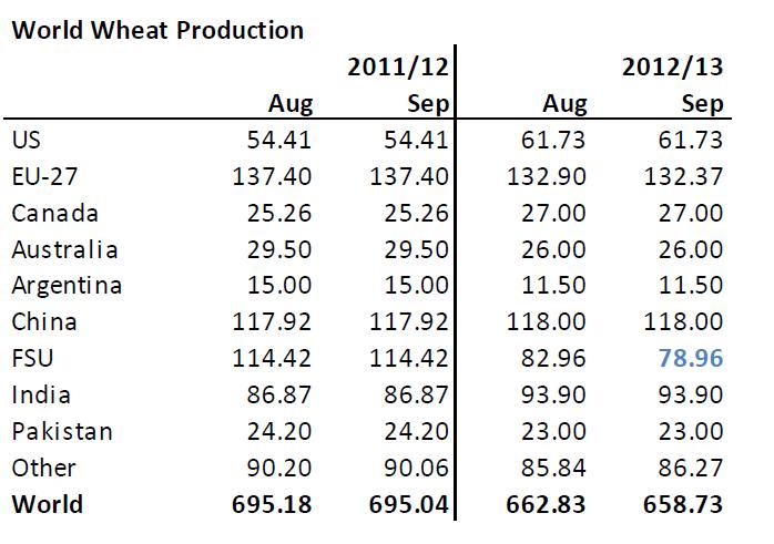 Prognos för produktion av vete säsongen 2012/2013