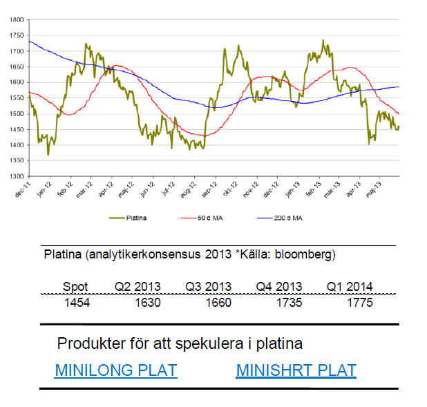 Prognos på platinapris för 2013 och 2014