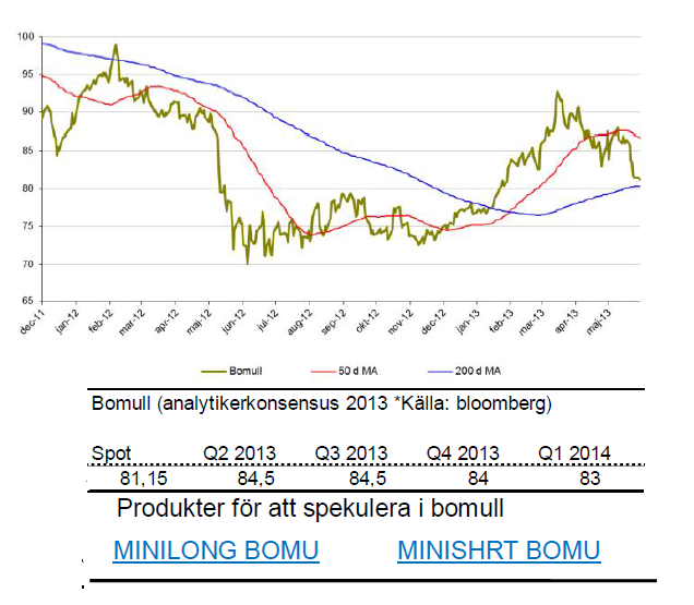 Prognos för pris på bomull år 2013 och 2014