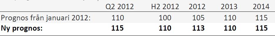 Prognos för pris på brent-olja för 2012 och 2013