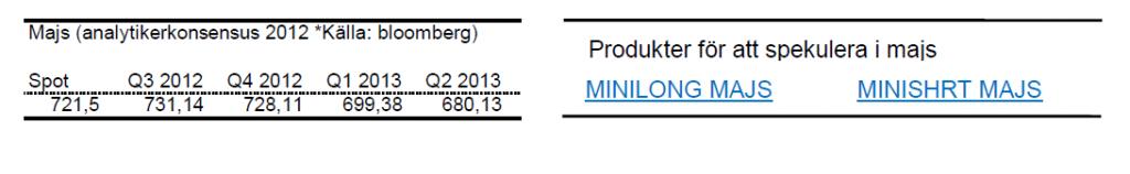 Prognos för pris på majs för 2012 och 2013