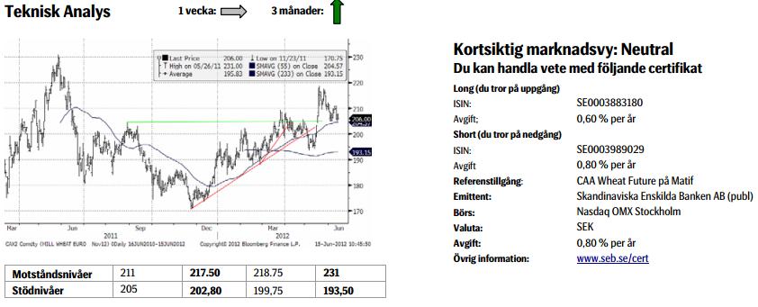 Prognos för pris på vete - Köp och sälj - 15 juni 2012