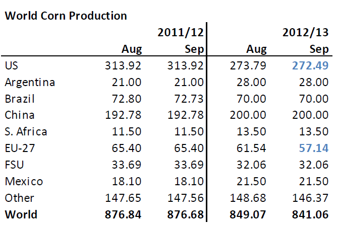 Prognos för produktion av majs 2012/2013