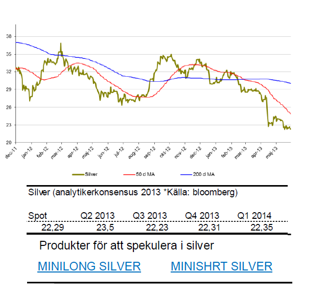 Prognos på silverpriset för 2013 och 2014