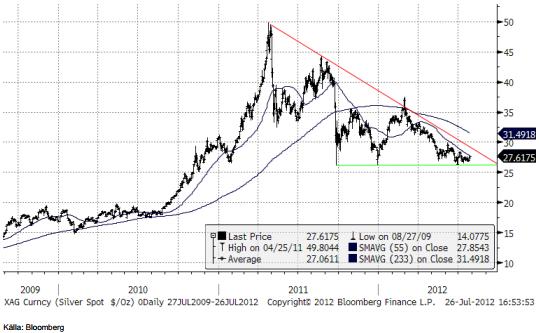 Prognos på silverpriset - Diagram den 26 juli 2012
