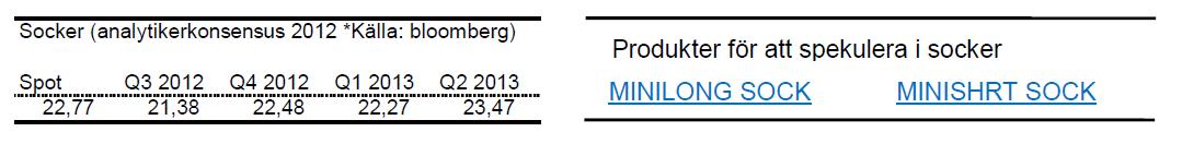 Prognos på sockerpris tom Q3 2013