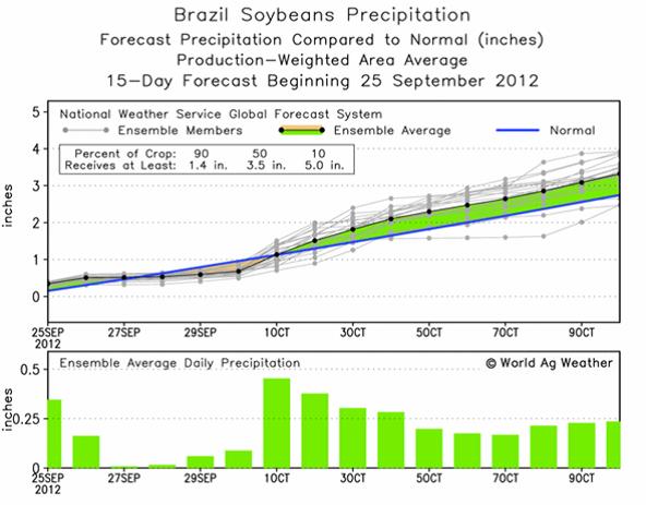 Prognos för sojabönor i Brasilien
