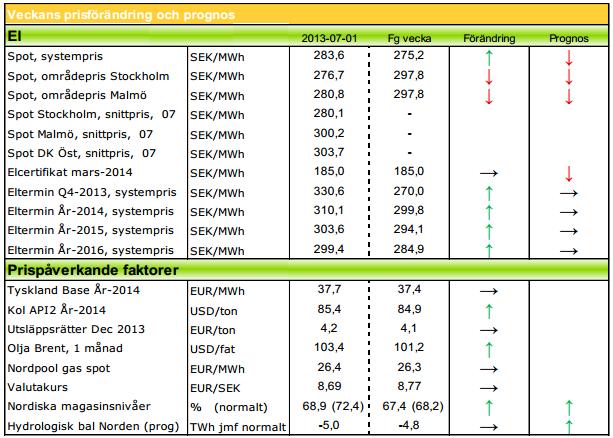 Prognos på elpris, spot och termin, vecka 27 2013 från Modity