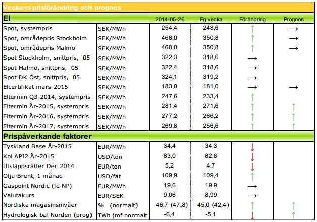 Modity ger prognos om stigande elpriser år 2014 och 2015