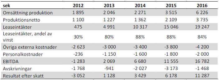 Prognos för Swede Resources år 2012 till 2015