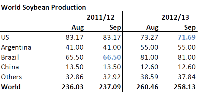 Prognos på världsproduktion av sojabönor 2012/2013