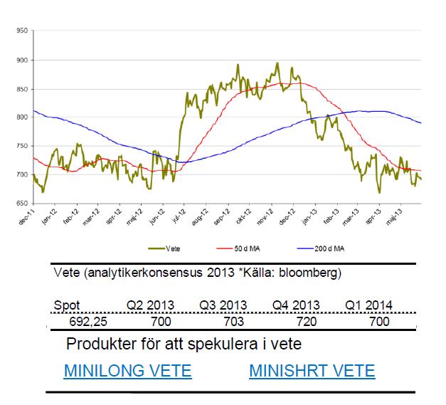 Prognos på vetepris år 2013 och 2014