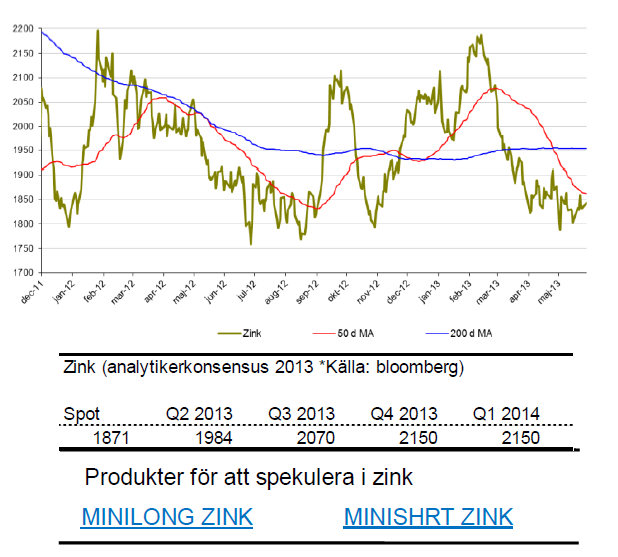 Prognos på zinkpris för 2013 och 2014