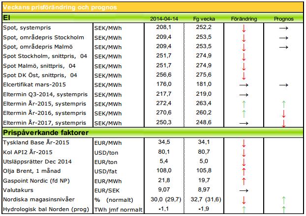 Prognoser på elpriser, 2014 och 2015