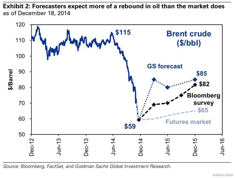 Prognoser på oljepriset