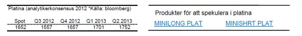 Prognoser på platinapriset för 2012 och 2013
