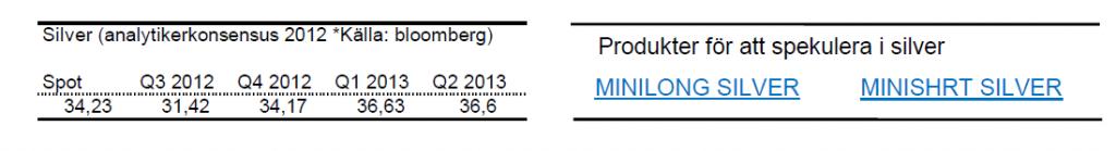 Prognoser på silverpriset för 2012 och 2013