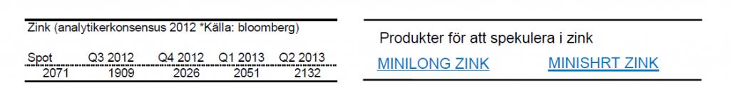 Prognoser på zinkpriset för 2012 och 2013