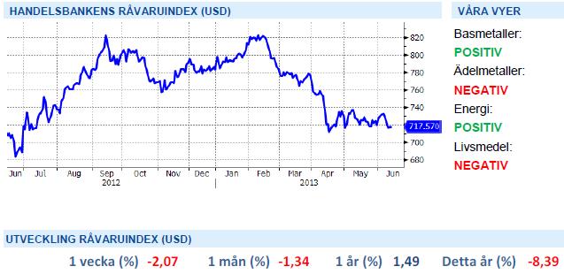 Prognoser på råvaror från Handelsbanken