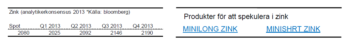 Prognoser på zinkpris under 2013