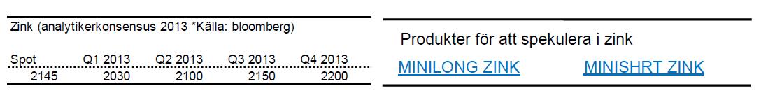 Prognoser på zinkpriset för 2013