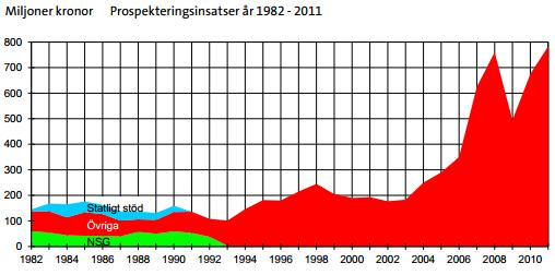 Prospekteringsinsatser i sverige år 1982 - 2011