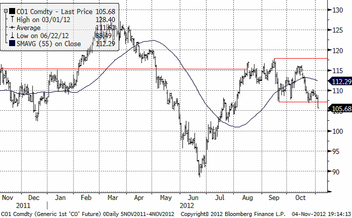 Analys av råolja (brent), rekommendation att köpa Bull Olja X4 S