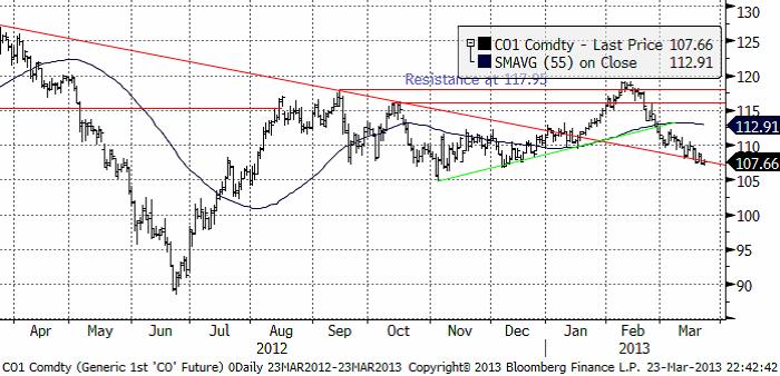 Prognos på råolja (brent) den 25 mars 2013