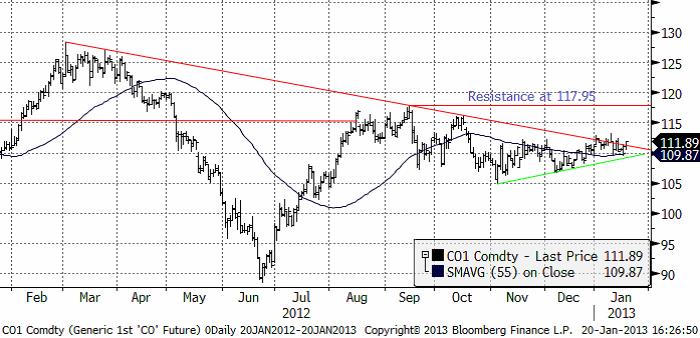 Råolja Brent - Tekniskt analys den 21 januari 2013