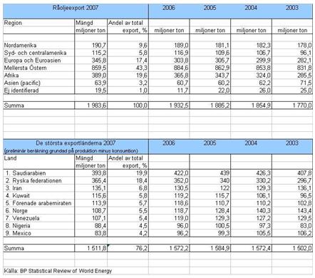 Marknaden okad oljeproduktion fran opec sankte raoljepriset