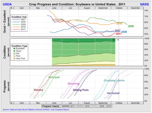 Rapport sojabönor (soybeans) - USA 2011