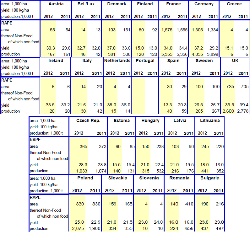 Odlingsprognoser för raps - 2012