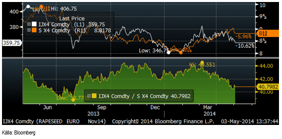 Kvoten mellan rapsfrö (november) och sojabönor (november, omräknat till euro
